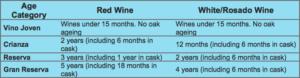 rioja wine chart